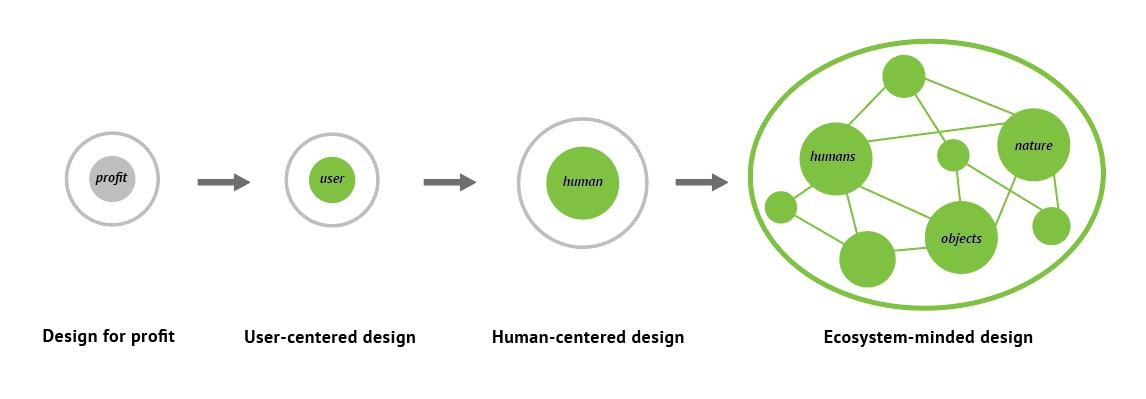 design-methodology-history