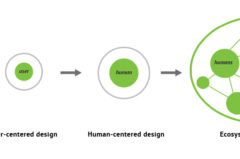 Ecosystem-minded Design
